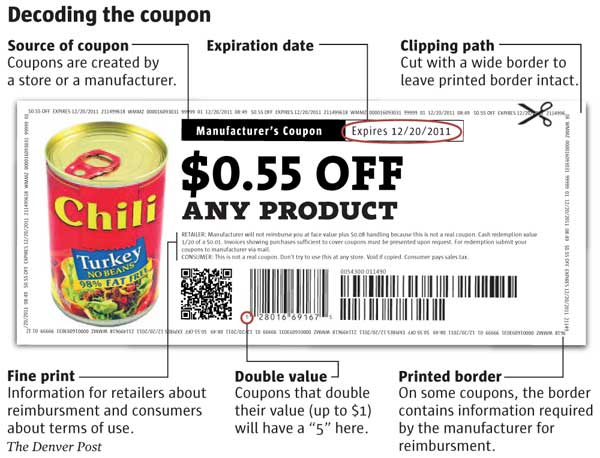 An Illustrated Guide to how Coupons Work